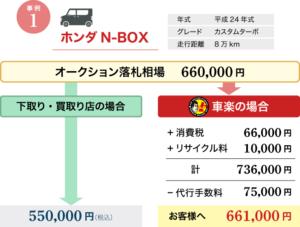 事例1 ホンダN-BOX