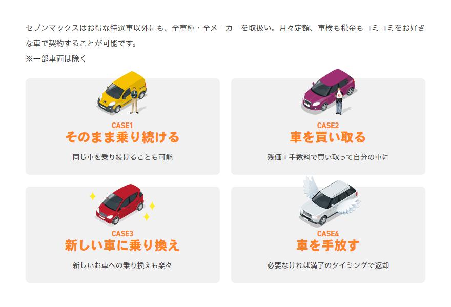 セブンマックスはお得な特選車以外にも、全車種・全メーカーを取扱い。月々定額、車検も税金もコミコミをお好きな車で契約することが可能です。 ※一部車両は除く CASE1 そのまま乗り続ける 同じ車を乗り続けることも可能 CASE2 車を買い取る 残価+手数料で買い取って自分の車に CASE3 新しい車に乗り換え 新しいお車への乗り換えも楽々 CASE4 車を手放す 必要なければ満了のタイミングで返却